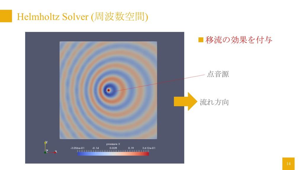 Helmholtz Solver (周波数空間) 14 n 移流の効果を付与 流れ方向 点音源