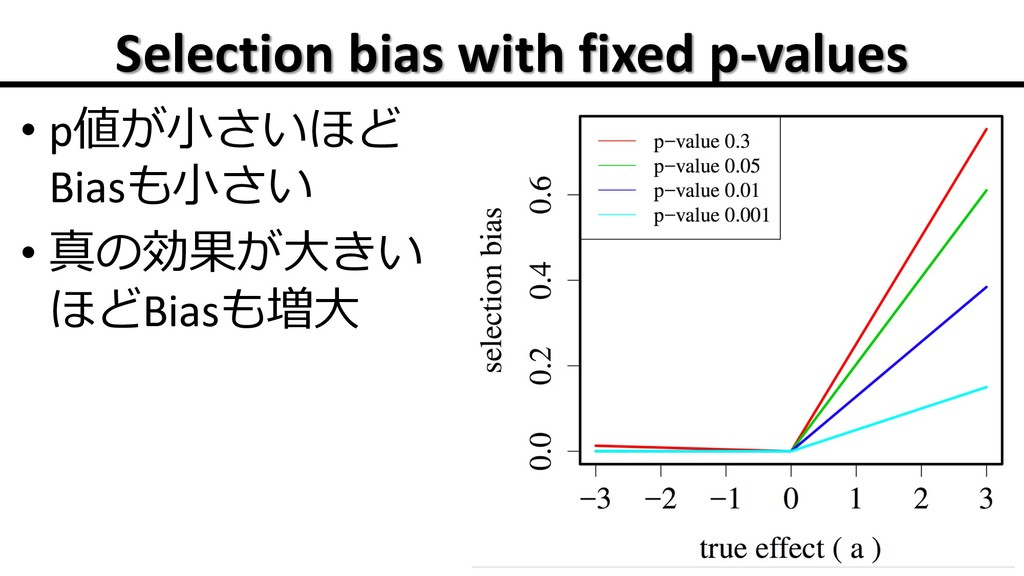 Selection bias with fixed p-values • p  B...