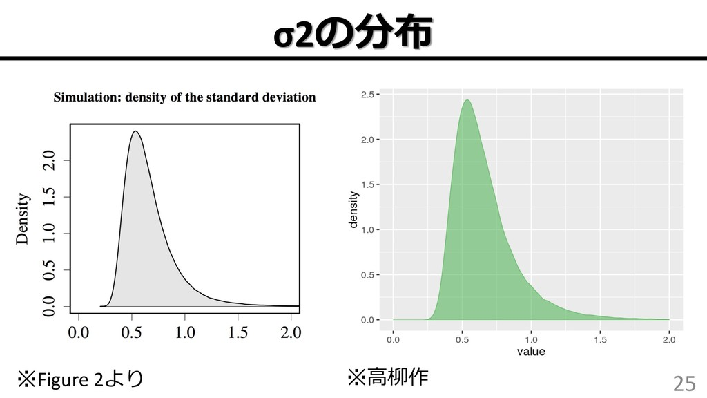 σ2 25 Figure 2