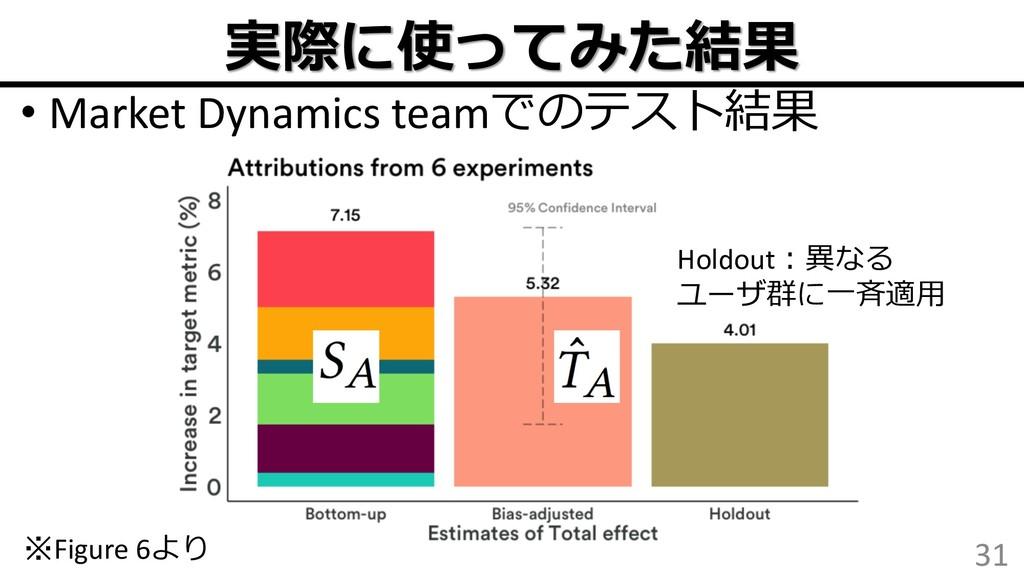 • Market Dynamics team 31 Fi...