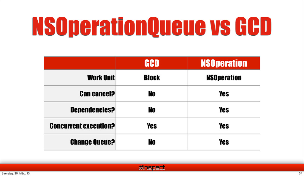 #inspect GCD NSOperation Work Unit Block NSOper...