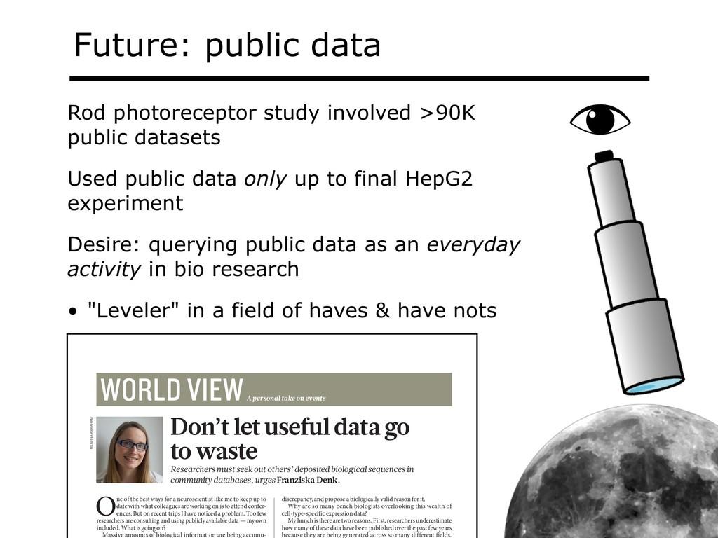 Future: public data Rod photoreceptor study inv...
