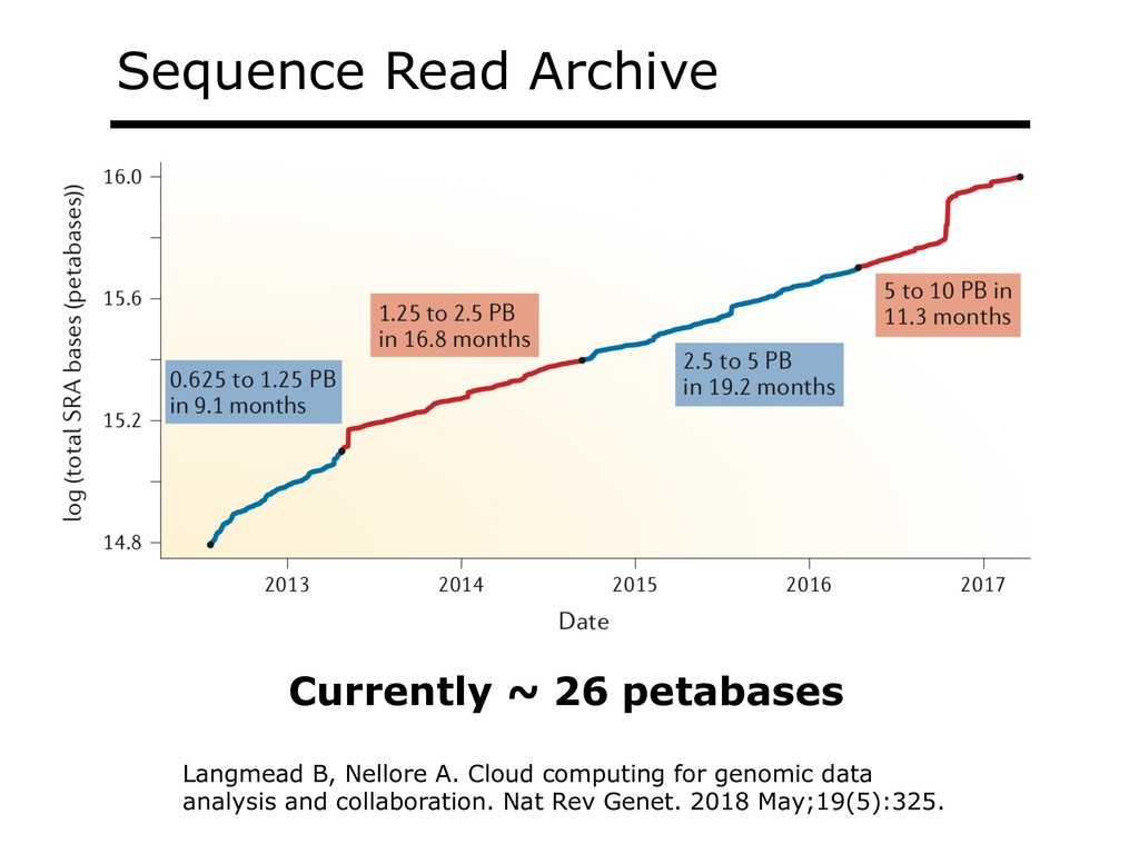Sequence Read Archive Langmead B, Nellore A. Cl...