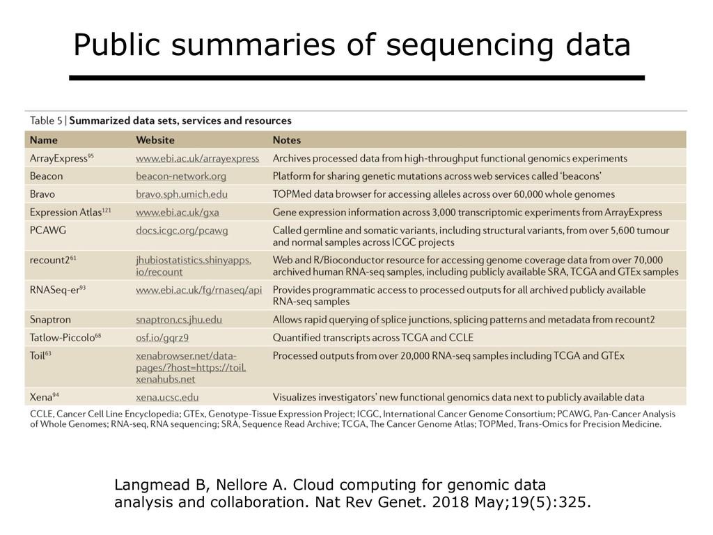 Public summaries of sequencing data Langmead B,...
