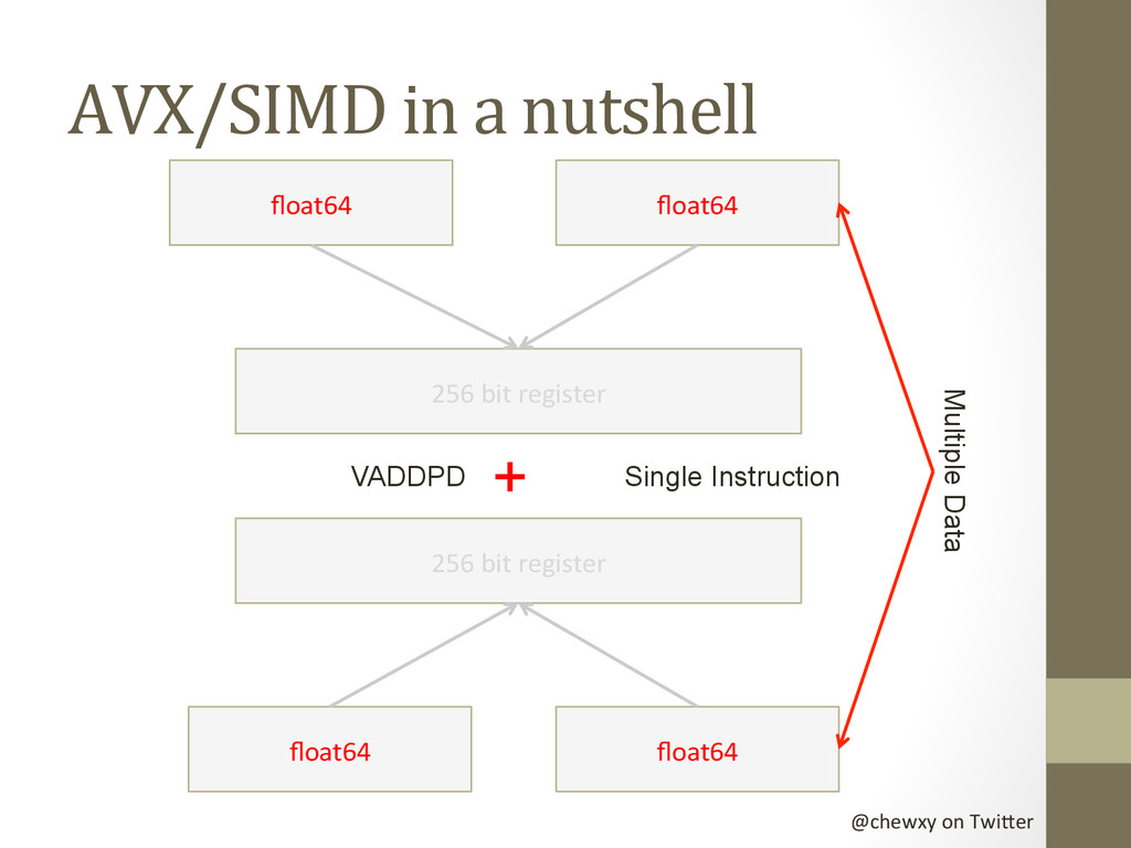 @chewxy on Twi-er  AVX/SIMD in a...