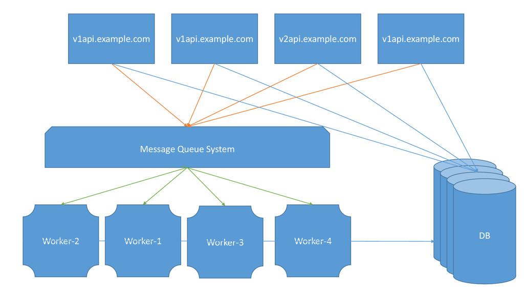 v1api.example.com v1api.example.com DB Worker-1...