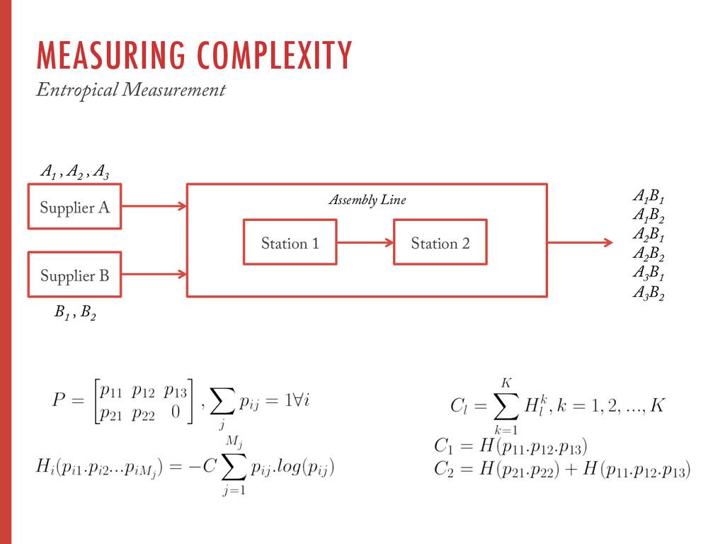 MEASURING COMPLEXITY Entropical Measurement Sup...