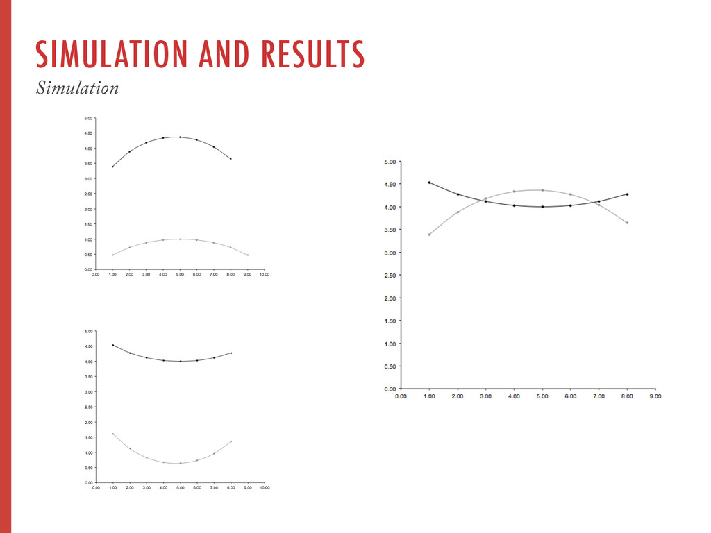 SIMULATION AND RESULTS Simulation
