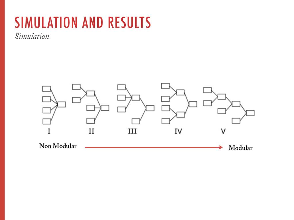SIMULATION AND RESULTS Simulation Modular Non M...