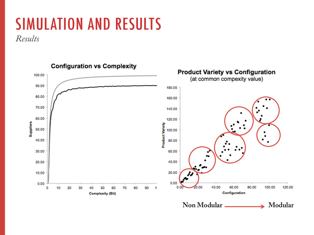 SIMULATION AND RESULTS Results Modular Non Modu...