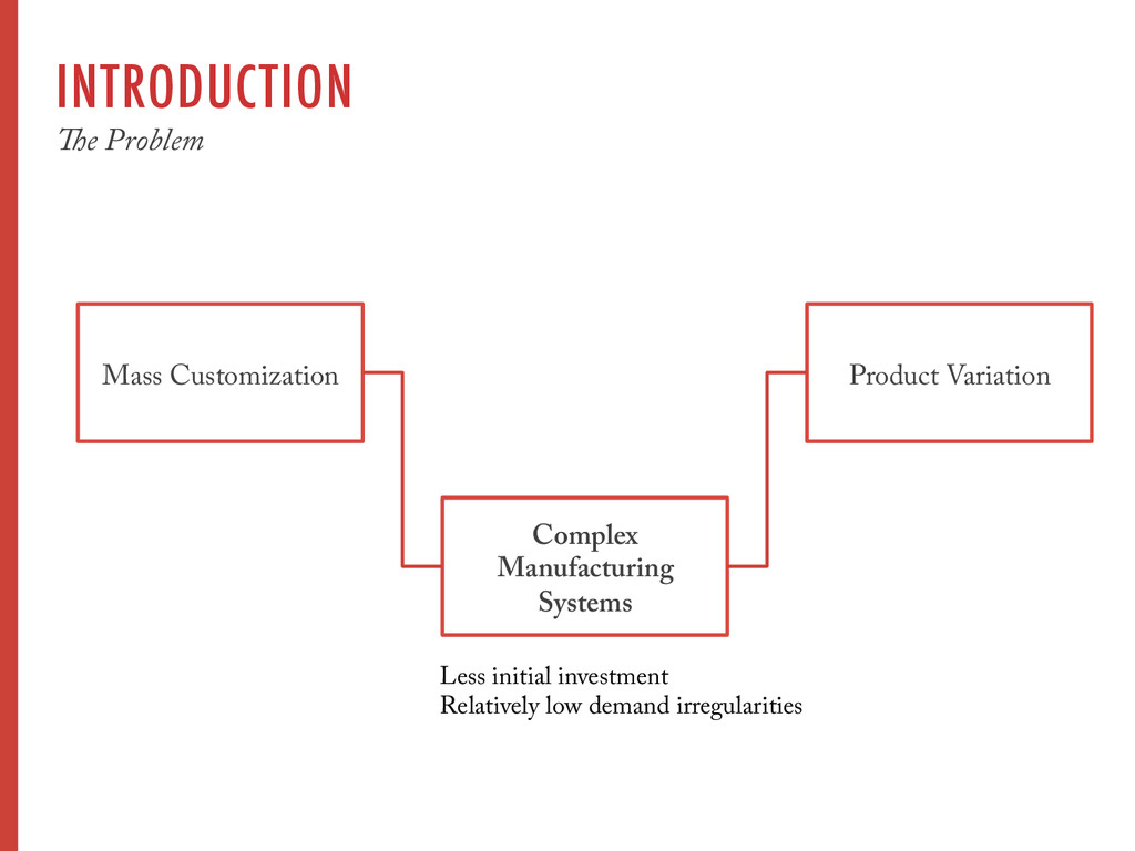 INTRODUCTION The Problem Mass Customization Pro...