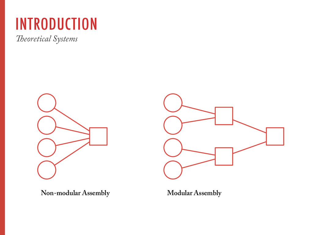 INTRODUCTION Theoretical Systems Non-modular As...