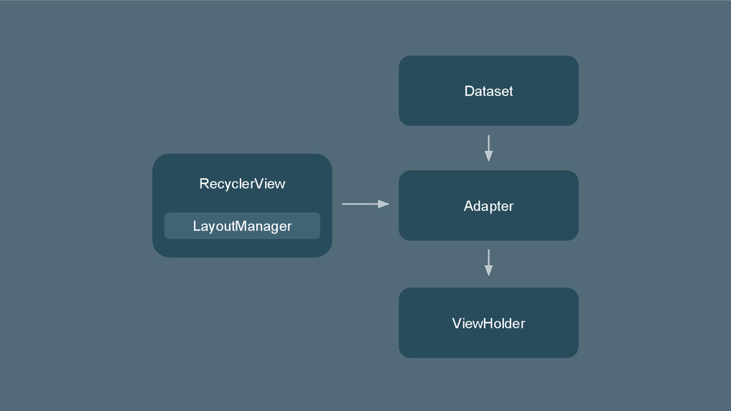 RecyclerView LayoutManager Adapter Dataset View...