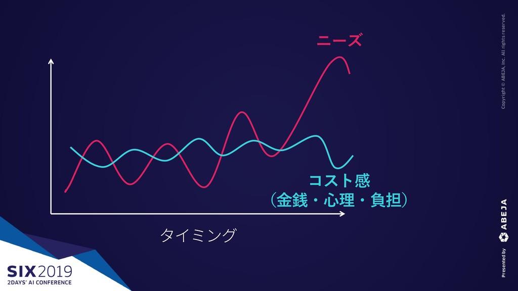 ニーズ コスト感 (金銭・心理・負担)