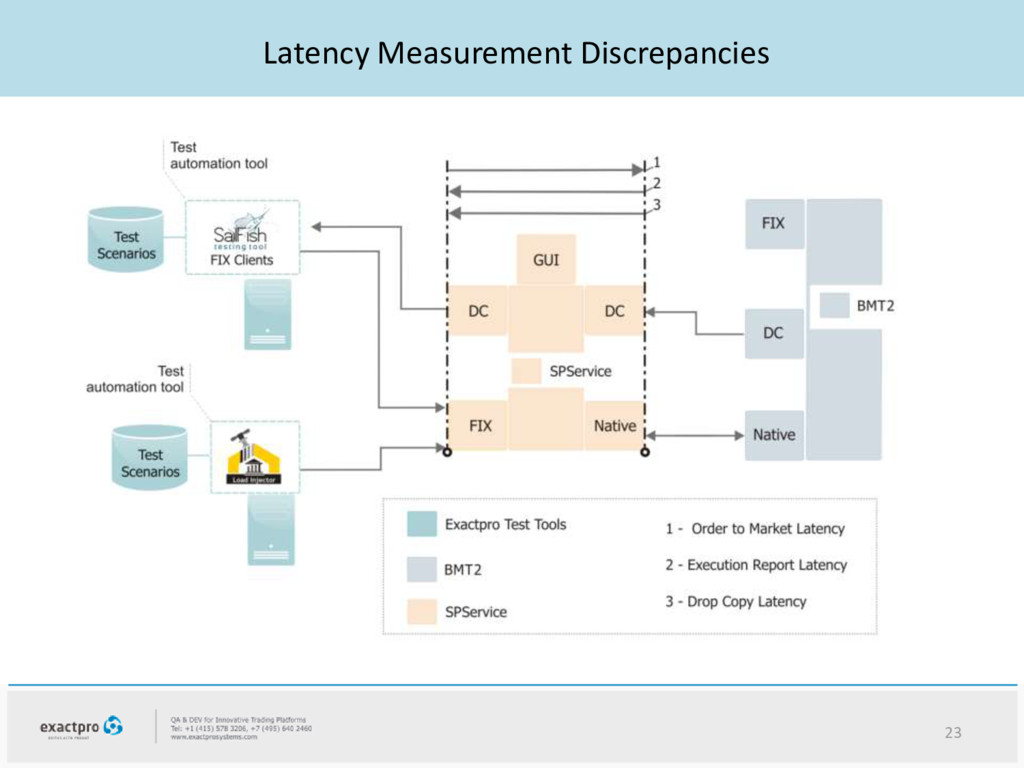 Latency Measurement Discrepancies 23