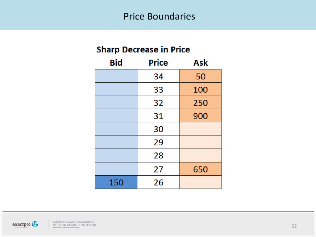 Price Boundaries 32