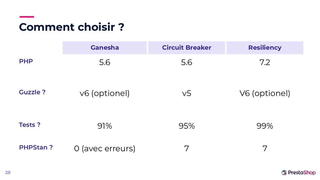 Comment choisir ? Ganesha Circuit Breaker Resil...