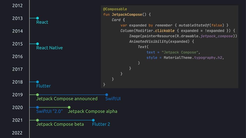 Jetpack Compose alpha Jetpack Compose announced...