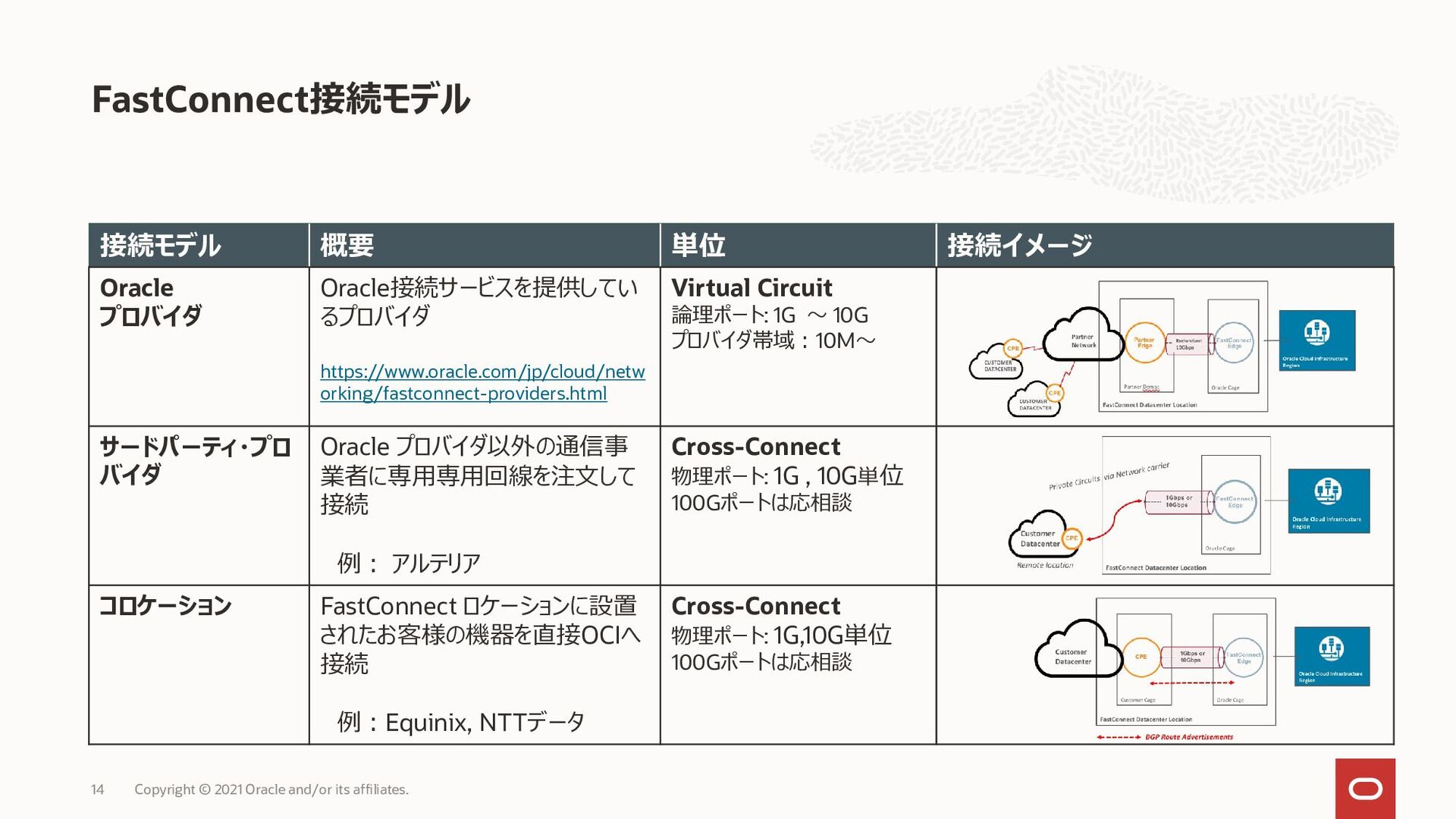 FastConnect接続モデル 14 接続モデル 概要 単位 接続イメージ Oracle プ...
