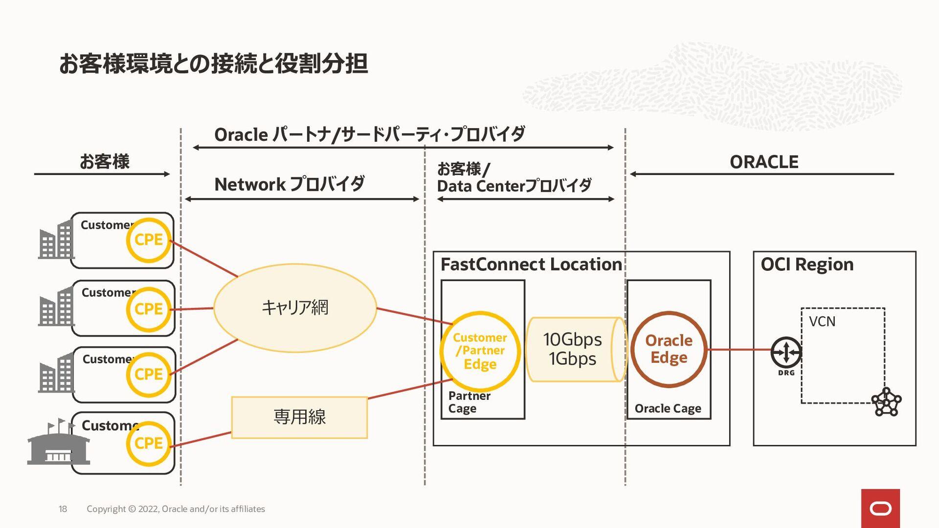 Oracleプロバイダ接続 – Layer2 論理接続 18 Partner Edge Par...
