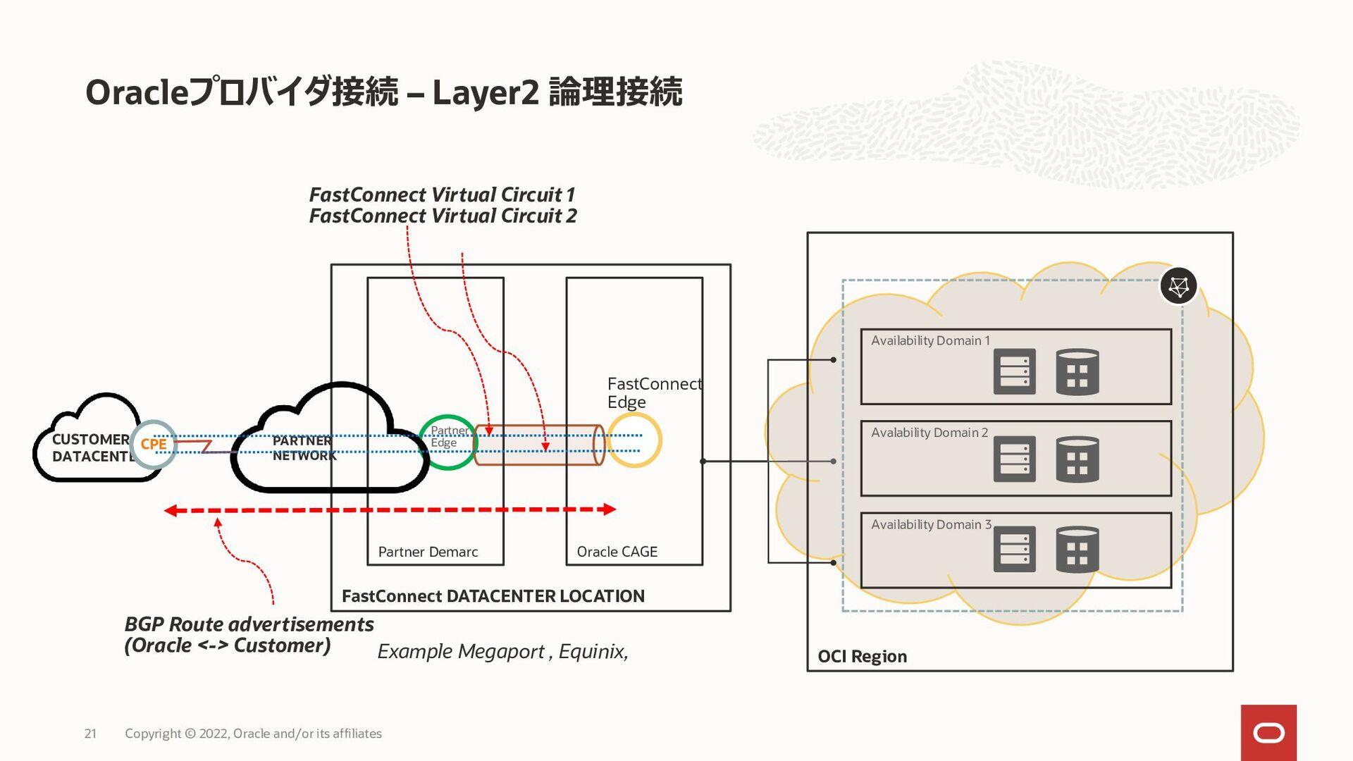 サードパーティ・プロバイダ – 物理接続 21 FastConnect DATACENTER ...