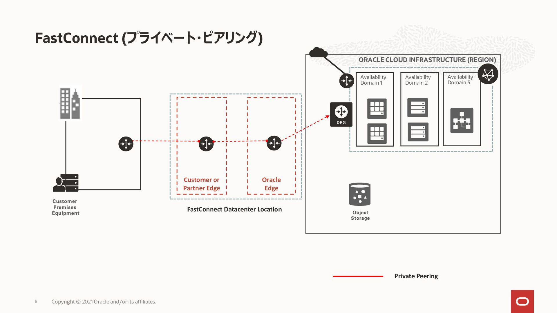 FastConnect (プライベート・ピアリング) 6 ORACLE CLOUD INFRA...