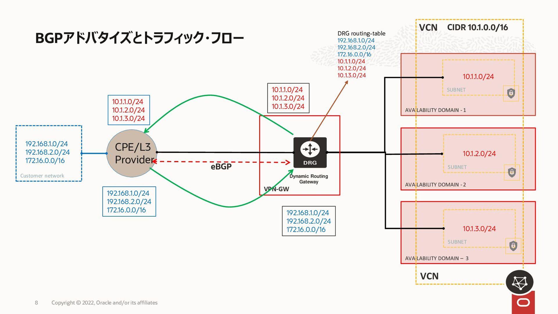FastConnect (パブリック・ピアリング) 8 ORACLE CLOUD INFRAS...