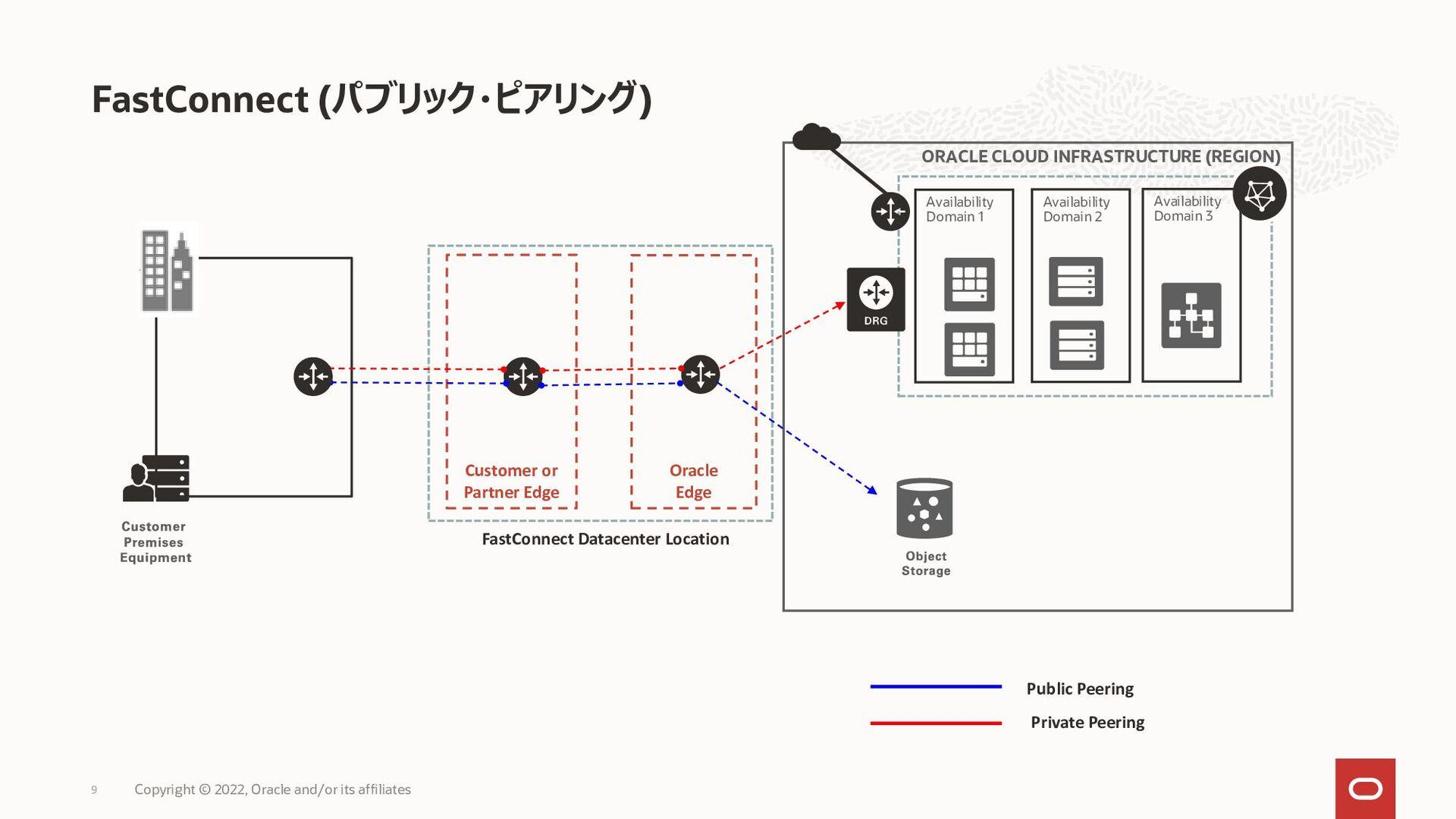 BGPアドバタイズとトラフィック・フロー 9 VPN-GW CPE Customer netw...