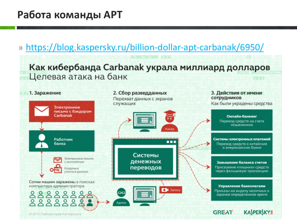 » https://blog.kaspersky.ru/billion-dollar-apt-...