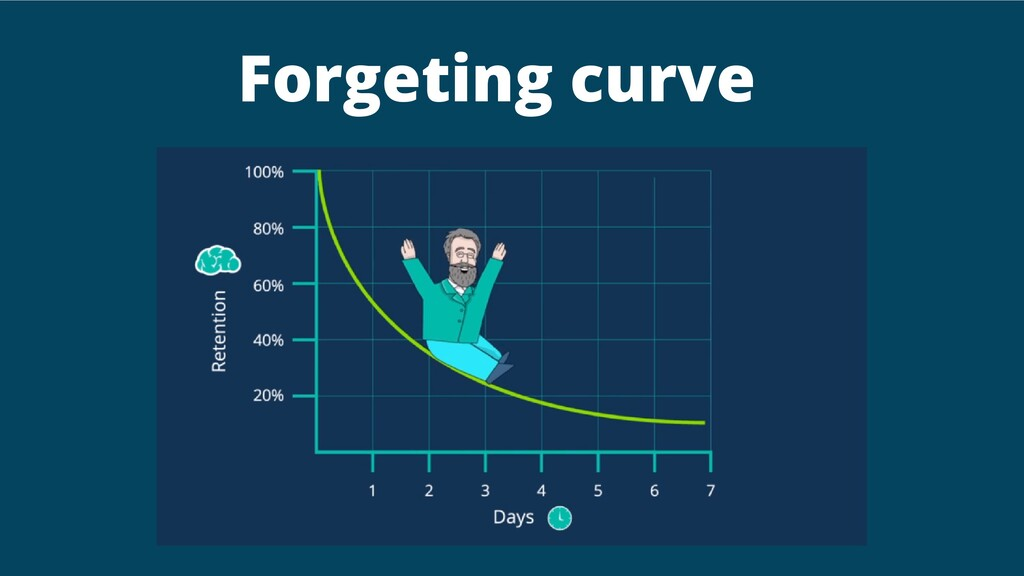Forgeting curve