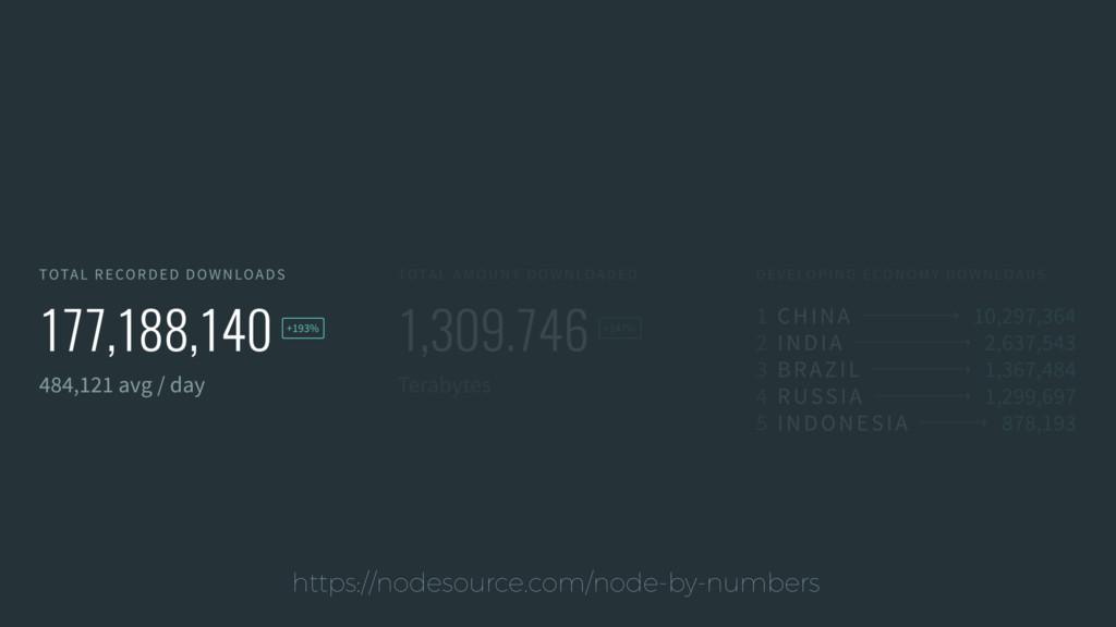 https://nodesource.com/node-by-numbers