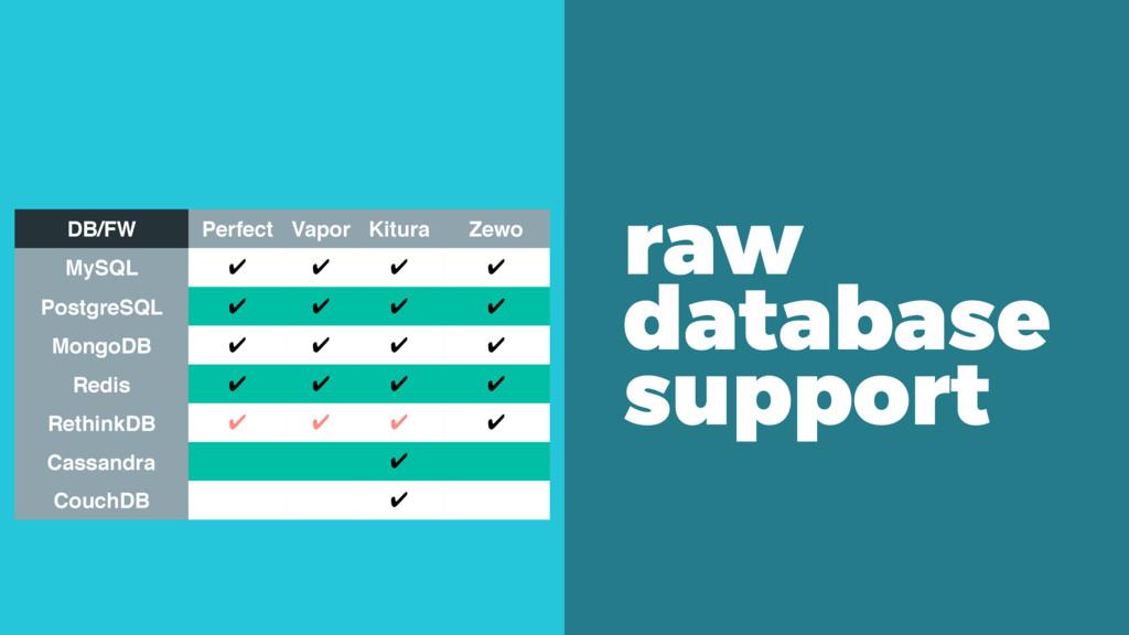raw database support DB/FW Perfect Vapor Kitura...