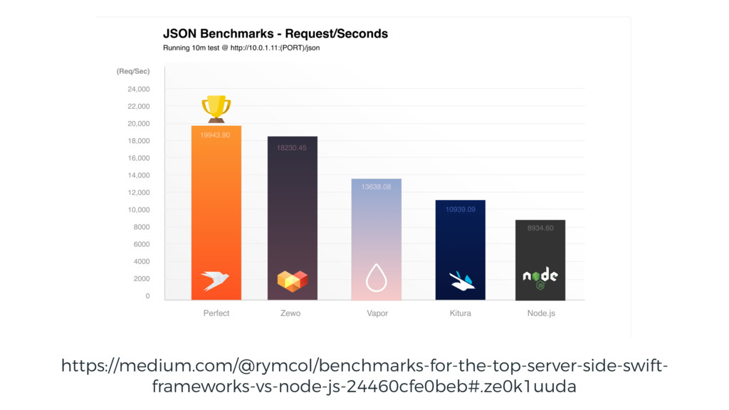 https://medium.com/@rymcol/benchmarks-for-the-t...