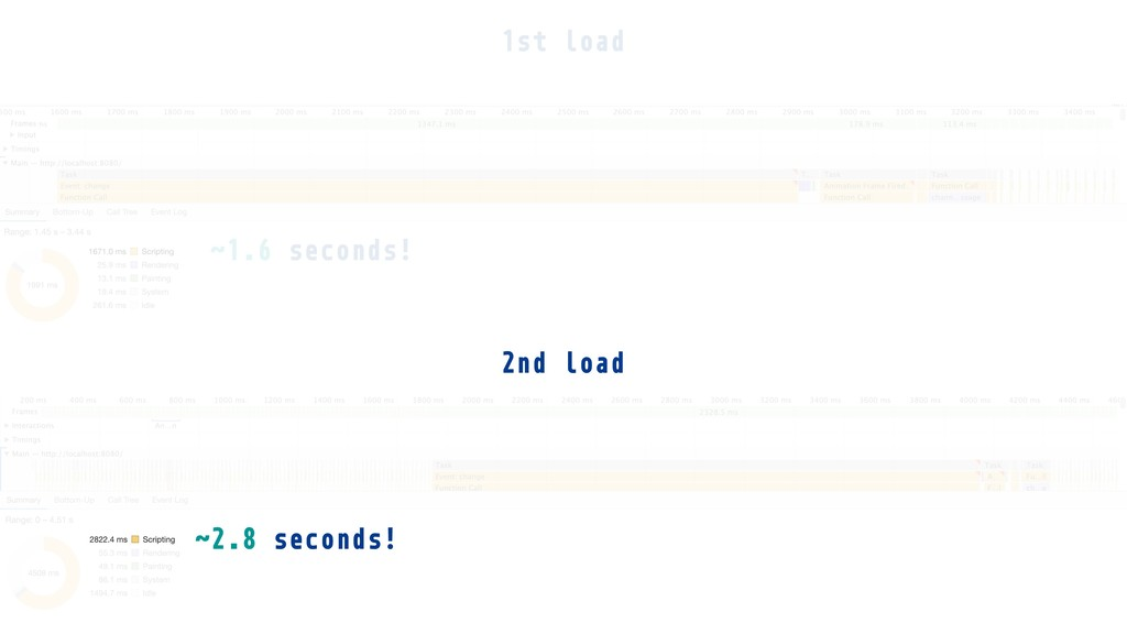 1st load ˜1.6 seconds! 2nd load ˜2.8 seconds!
