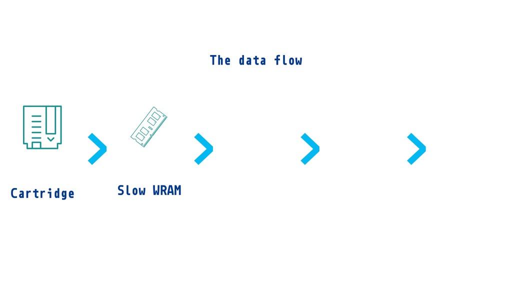 Cartridge Slow WRAM > > > > The data flow