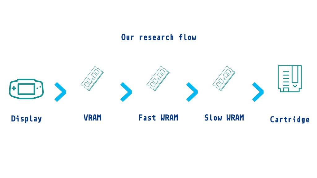 Cartridge Fast WRAM Display VRAM Slow WRAM > > ...