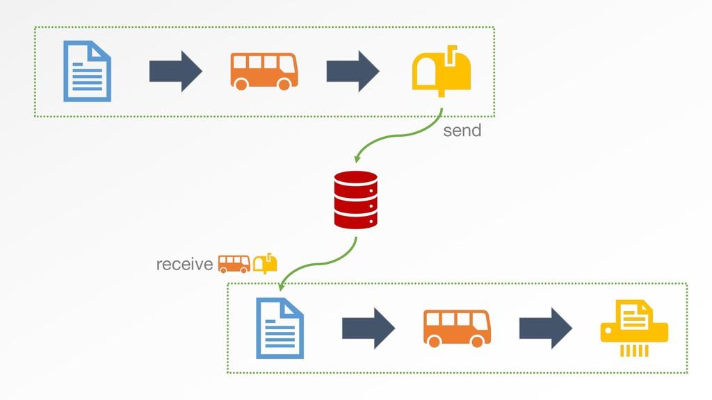 send receive