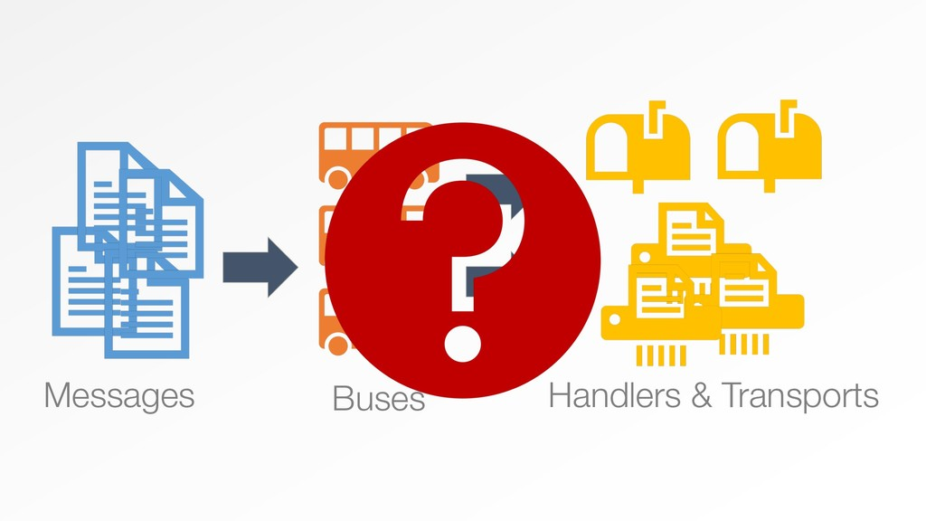 Messages Buses Handlers & Transports