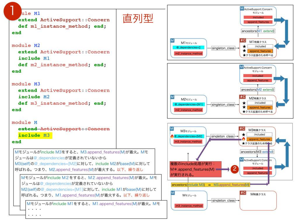 module M1 extend ActiveSupport::Concern def m1_...