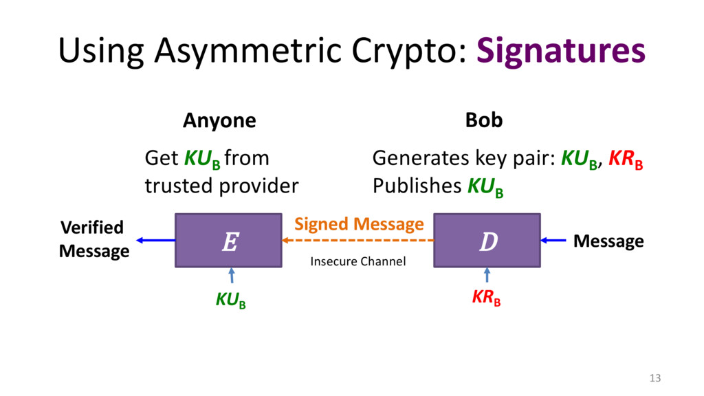 Using Asymmetric Crypto: Signatures 13 E D Veri...