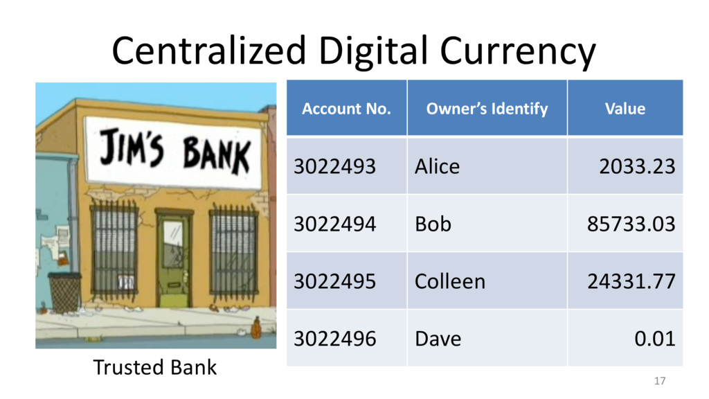 Centralized Digital Currency 17 Trusted Bank Ac...