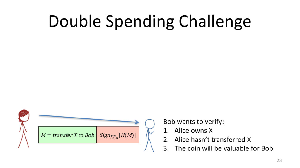 Double Spending Challenge 23 M = transfer X to ...