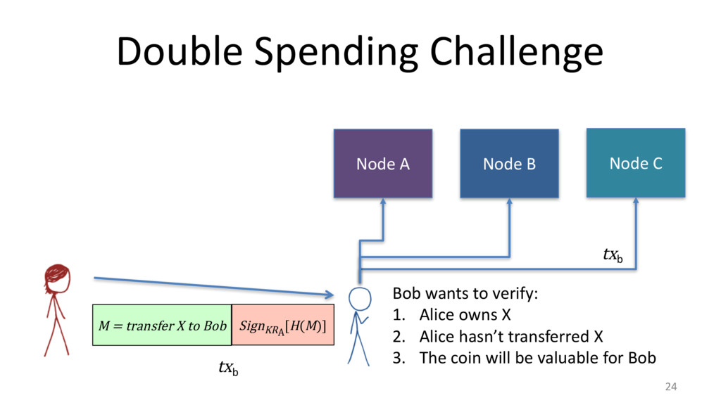 Double Spending Challenge 24 M = transfer X to ...