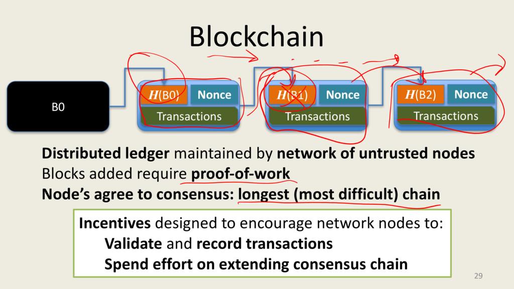 Blockchain 29 B0 H(B0) Nonce Transactions H(B1)...