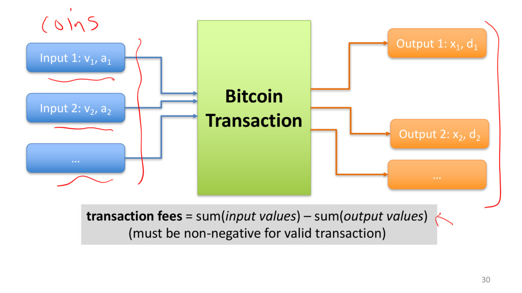30 Bitcoin Transaction Input 1: v1 , a1 Input 2...