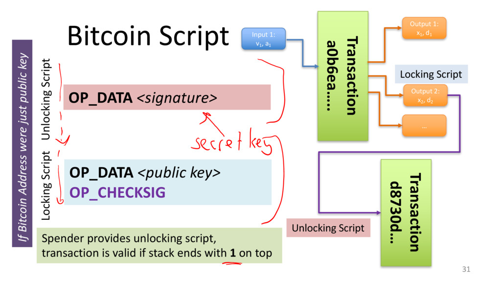 Bitcoin Script 31 OP_DATA <public key> OP_CHECK...