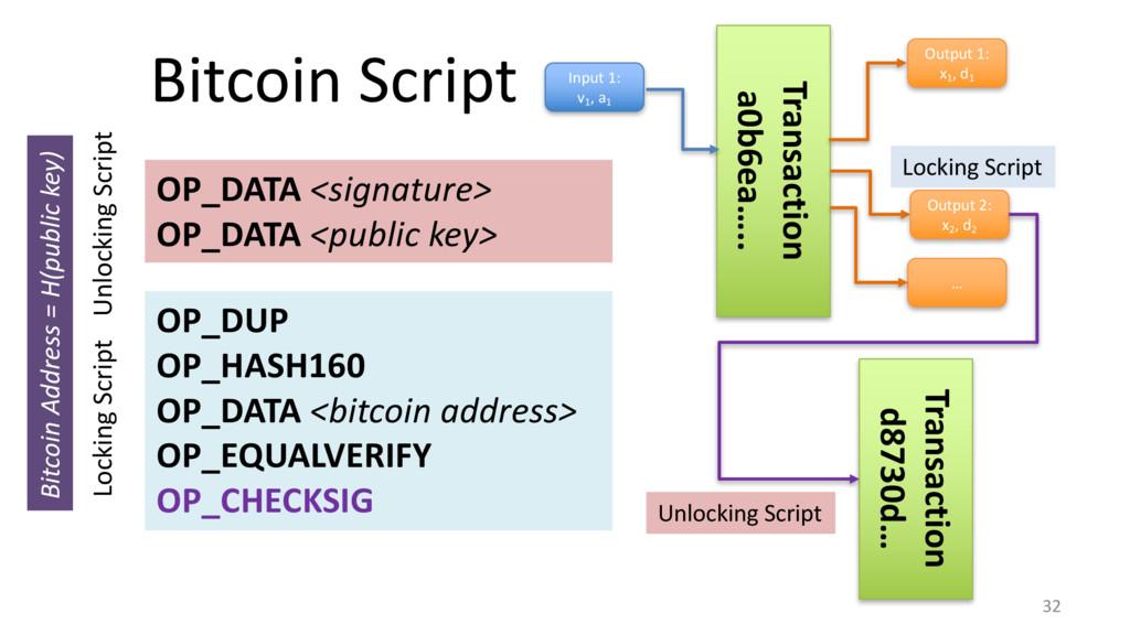 Bitcoin Script 32 OP_DUP OP_HASH160 OP_DATA <bi...