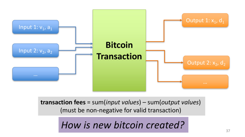 37 Bitcoin Transaction Input 1: v1 , a1 Input 2...