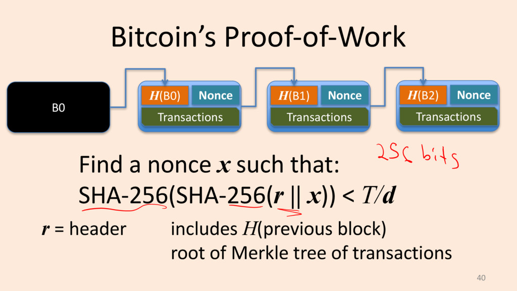 Bitcoin's Proof-of-Work 40 B0 H(B0) Nonce Trans...