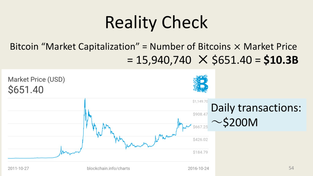 "Reality Check 54 Bitcoin ""Market Capitalization..."